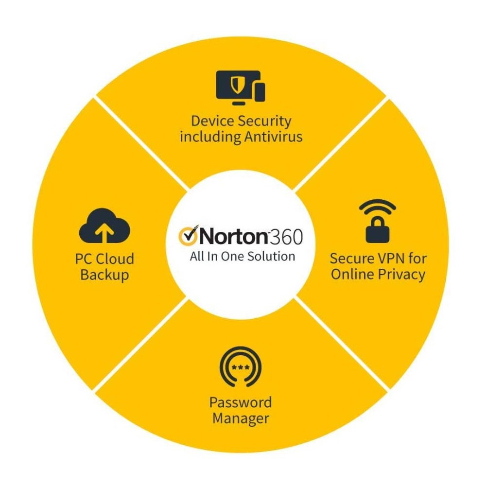 Norton 360 Deluxe 2019 ESD 3 users/1 year
